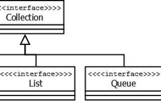 Java found set required collection